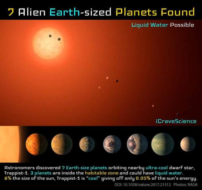NASA Announces Discovery of Seven Exoplanets